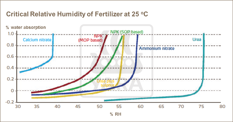 Critical Relative Humidity of fertilizer at 25 degrees