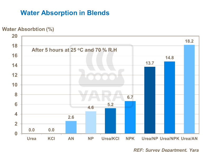 Water Absorbtion