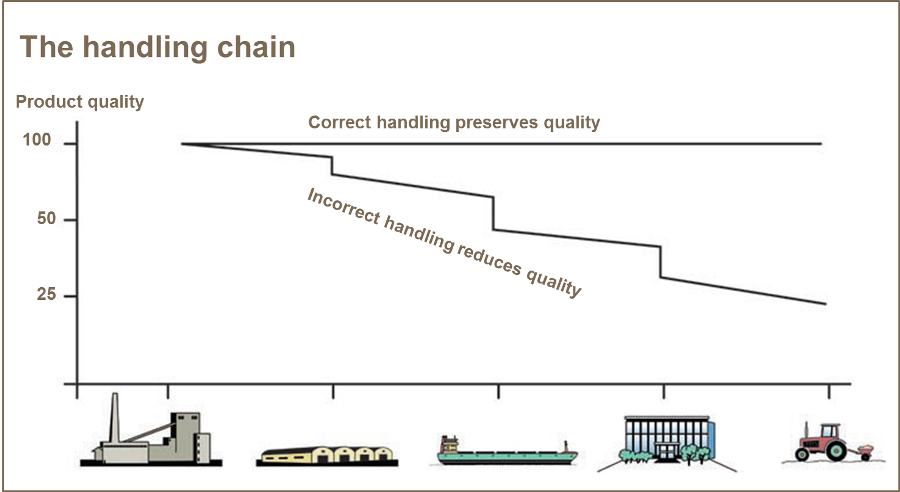 Image The handling chain